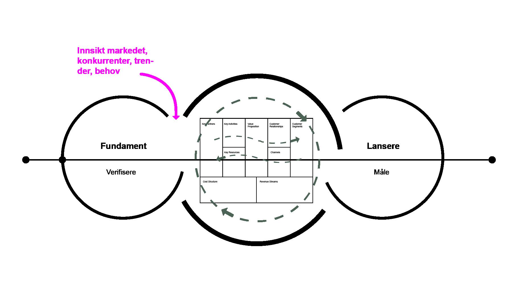 Business design metode 2