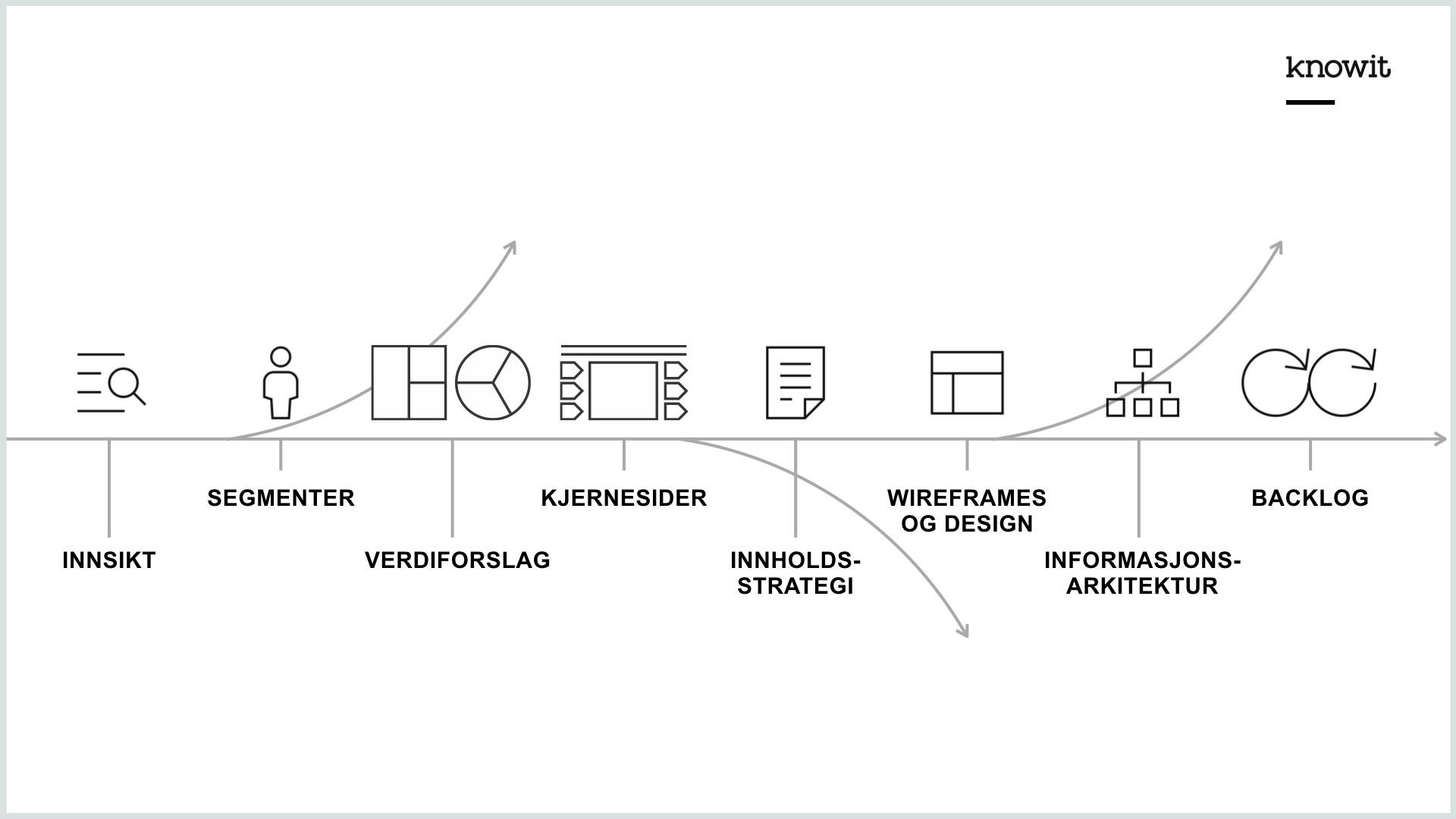 Visualisering av prosessen for det nye nettstedet