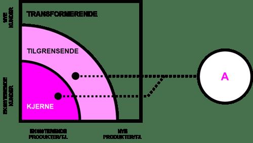 A = Kjerne + tilgrensende