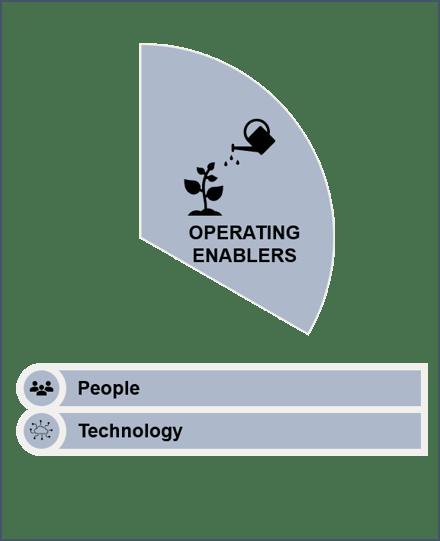 Teknologi og mennesker er muliggjørere bak velfungerende drifts- og leveransemodeller for RPA