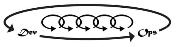Modell 3: DevOps
