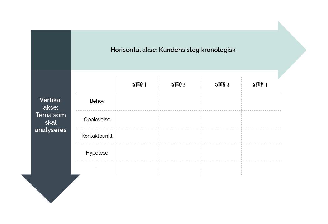 Illustrasjonstabell over tema som skal belyses og kundens steg kronologisk.