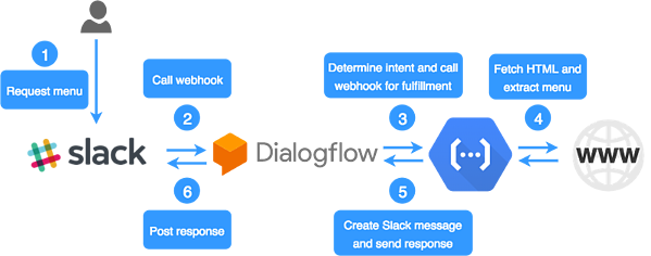 Modell: Dialogflyt