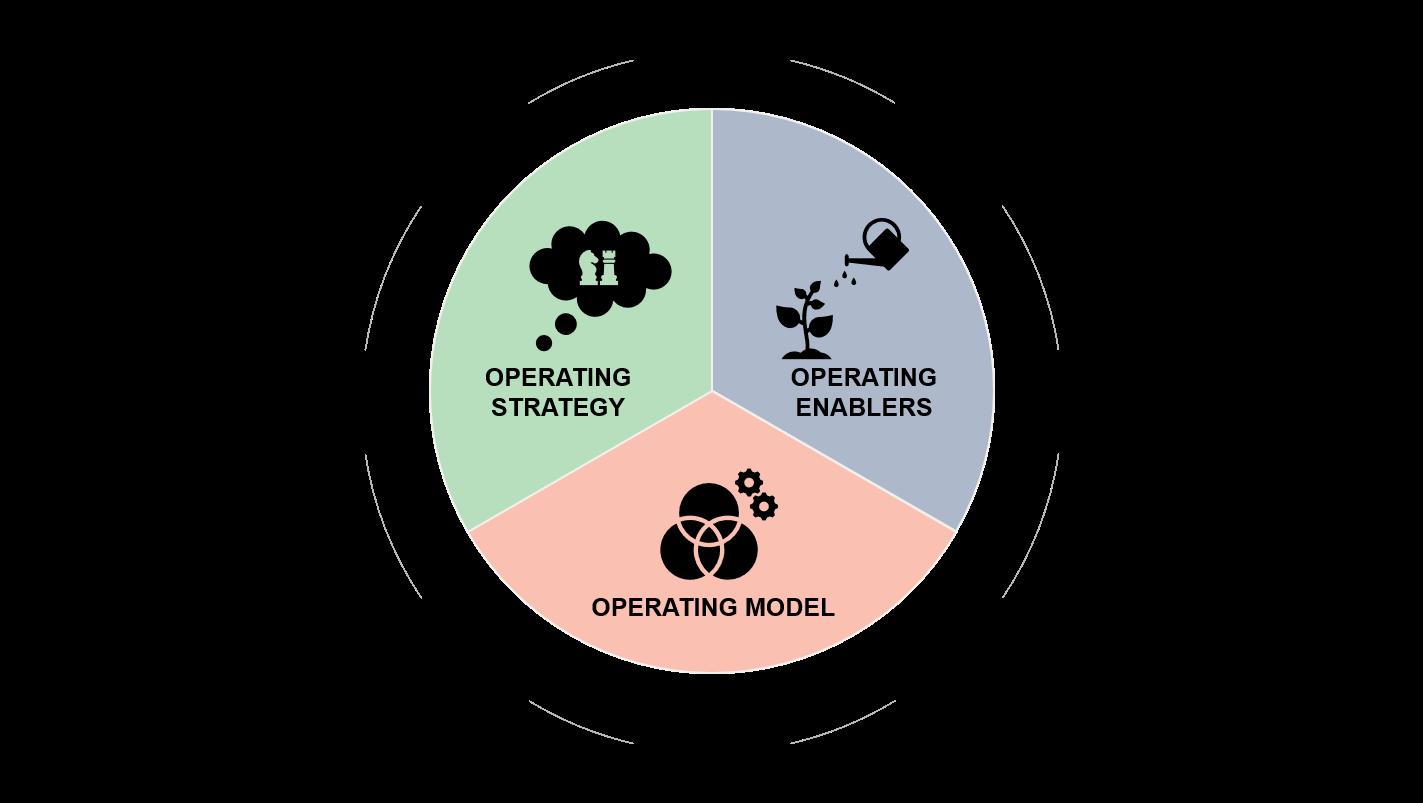 De tre hovedelementene ved en velfungerende drifts- og leveransemodell for RPA og prosessautomatisering