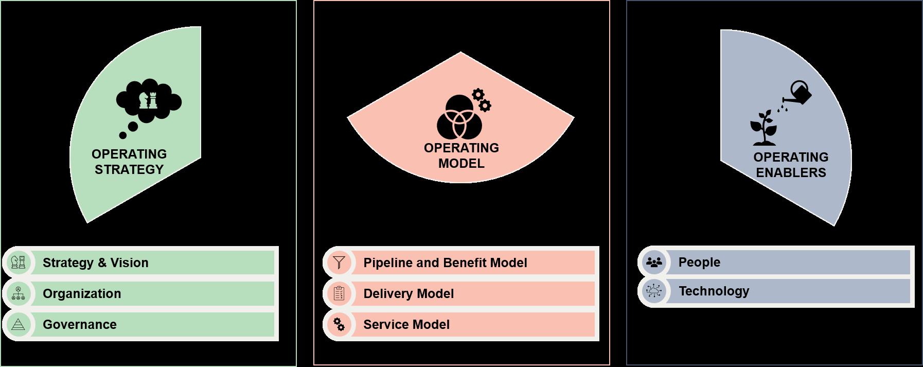 Totalt åtte hovedområder en RPA drifts og leveransemodell må ta stilling til